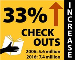 33% Checkouts Increase_2-5x2
